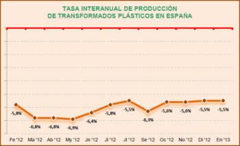 La producción de transformados plásticos no mostró signos de recuperación en España en enero