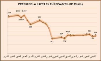 Precio de la Nafta en Europa