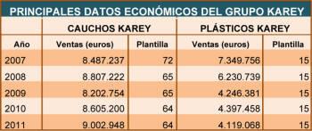 CAUCHOS KAREY obtiene una ayuda para ampliar su planta de planchas de EVA