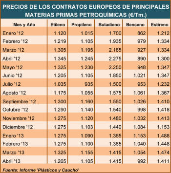 Precios de los contratos europeos de principales materias primas petroquímicas (�/Tm.)