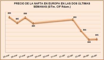 Precio de la Nafta en Europa en las dos últimas semanas ($/Tm. CIF Rdam.)