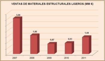 Ventas de materiales estructurales ligeros (MM €)