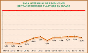 Tasa interanual de producción de transformados plásticos en España