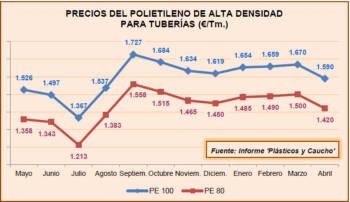 Precios de polietileno de alta densidad para tuberías (€/Tm.)