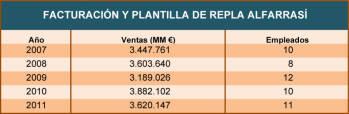 FACTURACIÓN Y PLANTILLA DE REPLA ALFARRASÍ