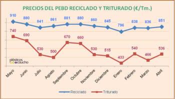 Precios del PEBD reciclado y triturado
