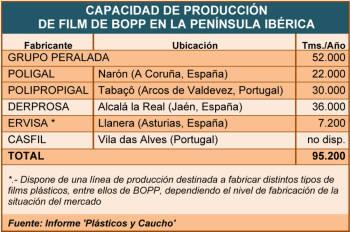 Capacidad de producción de film de BOPP en la Península Ibérica