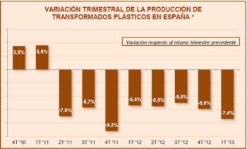 Variación trimestral de la producción de transformados plásticos en España