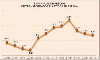 Tasa anual de precios de transformados plásticos en España