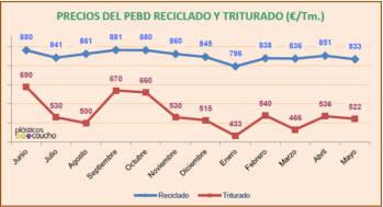 Precios de PEBD reciclado y triturado