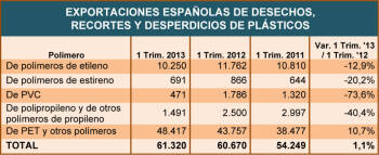 Exportaciones españolas de desechos, recortes y desperdicios de plásticos