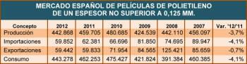 Mercado español de películas de polietileno de un espesor no superior a 0,125 mm.