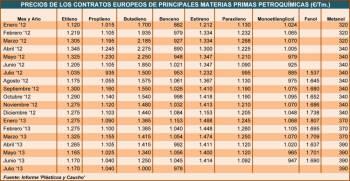 Precios de los contratos europeos de principales materias primas petroquímicas (€/Tm.)