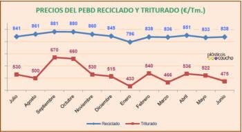 Precios del PEBD reciclado y triturado (�/Tm.)