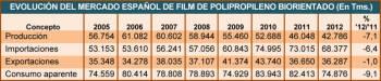 Evolución del mercado español de film de polipropileno biorientado (en Tms.)