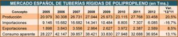 Mercado español de tuberías rígidas de polipropileno (en Tms.)