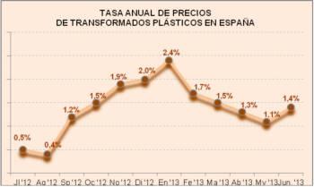 Tasa interanual de precios de transformados plásticos en España