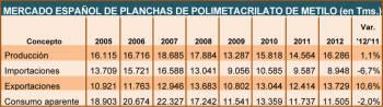 MERCADO ESPAÑOL DE PLANCHAS DE POLIMETACRILATO DE METILO (en Tms.)