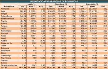Importaciones españolas de poliamidas
