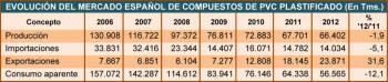 Evolución del mercado español de compuestos de PVC plastificado (En Tms.)