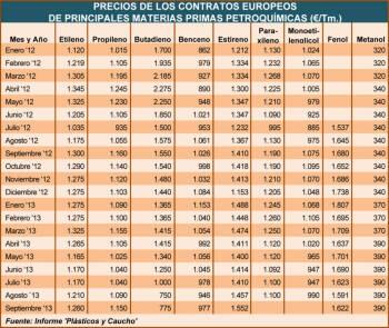 Precios de los contratos europeos de principales materiales primas petroquímicas (€/Tms.)