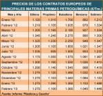 Los precios de los contratos europeos de etileno, propileno y butadieno de febrero�  (Ver página 2 del boletín)