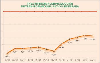 La caída de la transformación de plásticos volvió a reavivarse en agosto, tras haberse ido frenando en los cuatro meses precedentes