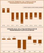 Precios de los transformados plásticos